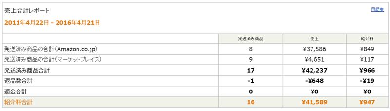 Amazon アソシエイト(アフィリエイト)   売上レポート