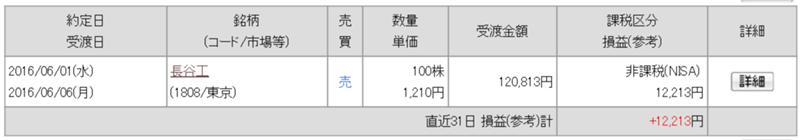 6/2 持ち株報告